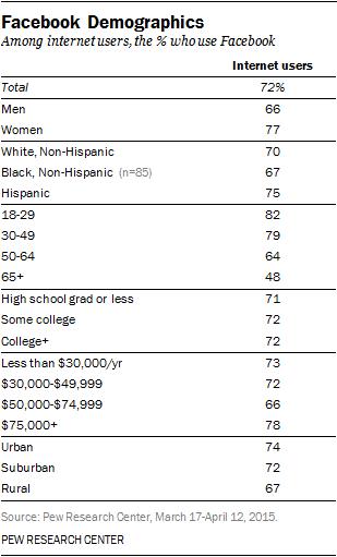 FaceBook Demographics in 2016