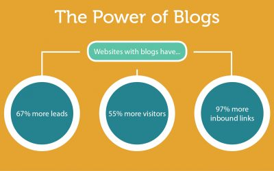 How to write the Perfect SEO-Friendly Blog Post