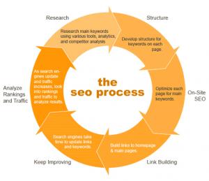 Google SEO Site Optimization Process